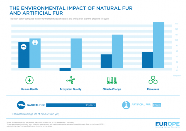 Environmental Impact of Natural and Artifical Fur Infographic