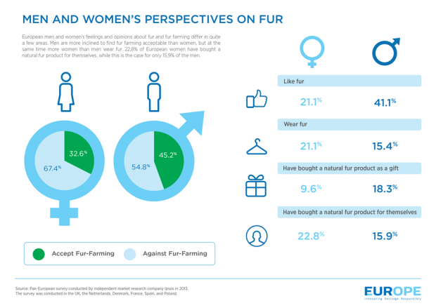 Men and Womens Perspective on Fur